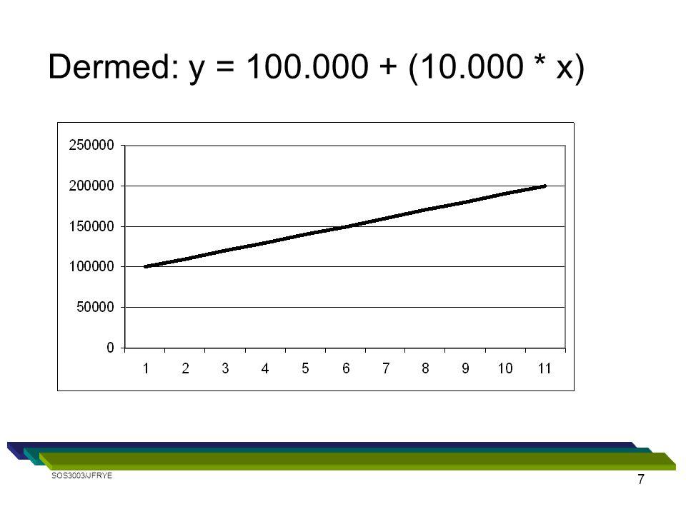 7 Dermed: y = 100.000 + (10.000 * x) SOS3003/JFRYE
