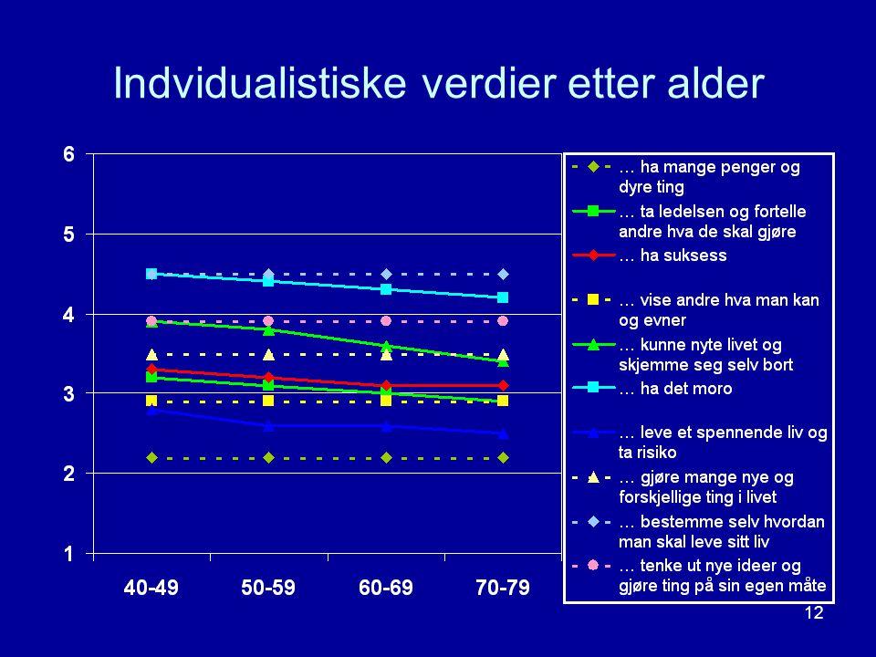 12 Indvidualistiske verdier etter alder
