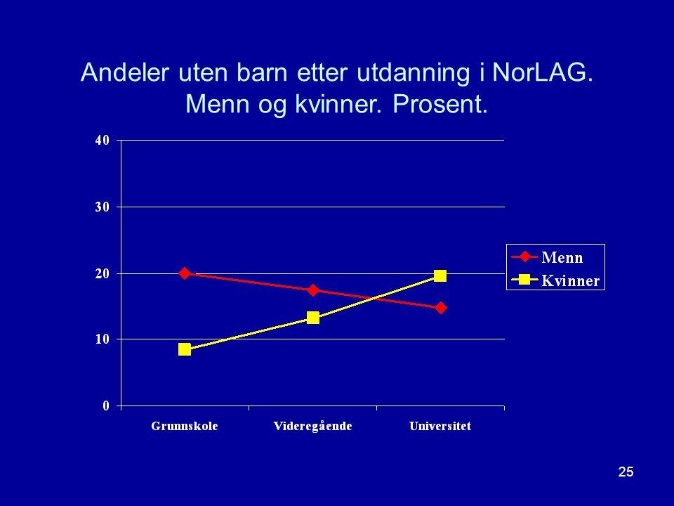 25 Andeler uten barn etter utdanning i NorLAG. Menn og kvinner. Prosent.