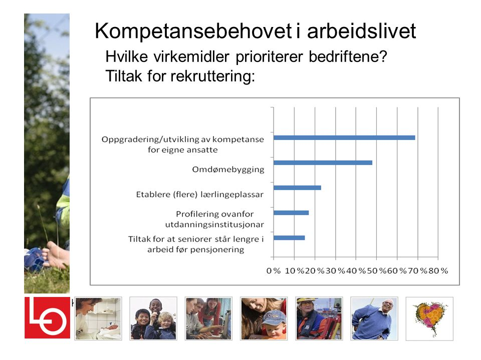 Kompetansebehovet i arbeidslivet Kilde: Næringsbarometeret for Hordaland og Sogn og Fjordane Hvilke virkemidler prioriterer bedriftene? Tiltak for rek