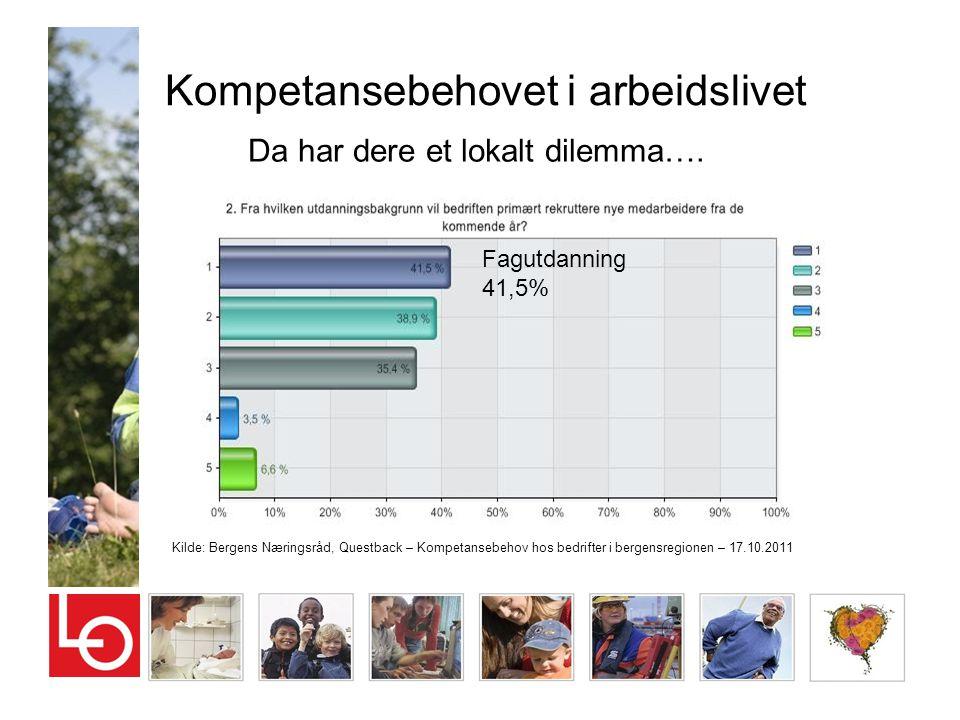 Kompetansebehovet i arbeidslivet Kilde: Bergens Næringsråd, Questback – Kompetansebehov hos bedrifter i bergensregionen – 17.10.2011 Da har dere et lo