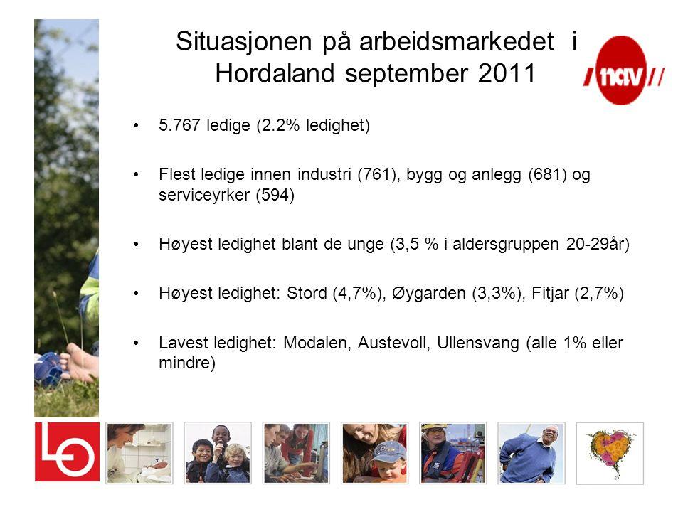 Situasjonen på arbeidsmarkedet i Hordaland september 2011 •5.767 ledige (2.2% ledighet) •Flest ledige innen industri (761), bygg og anlegg (681) og se