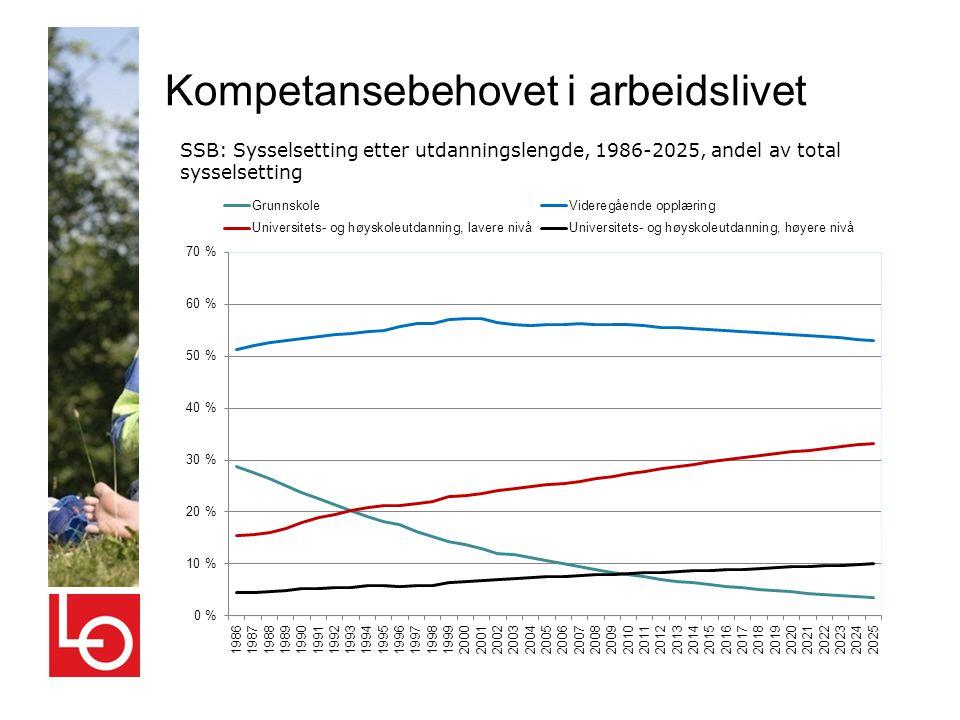 Kompetansebehovet i arbeidslivet SSB: Sysselsetting etter utdanningslengde, 1986-2025, andel av total sysselsetting