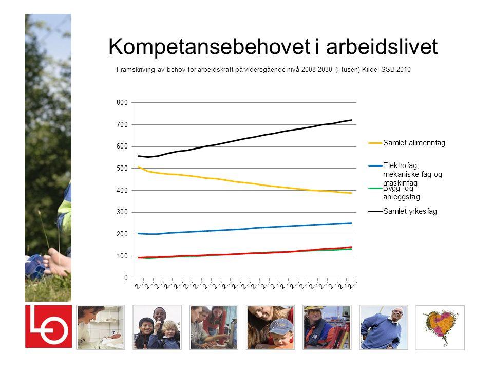 Kompetansebehovet i arbeidslivet Framskriving av behov for arbeidskraft på videregående nivå 2008-2030 (i tusen) Kilde: SSB 2010