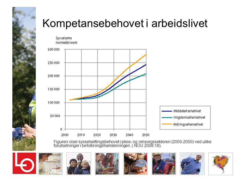 Kompetansebehovet i arbeidslivet Figuren viser sysselsettingsbehovet i pleie- og omsorgssektoren (2005-2050) ved ulike forutsetninger i befolkningsfra