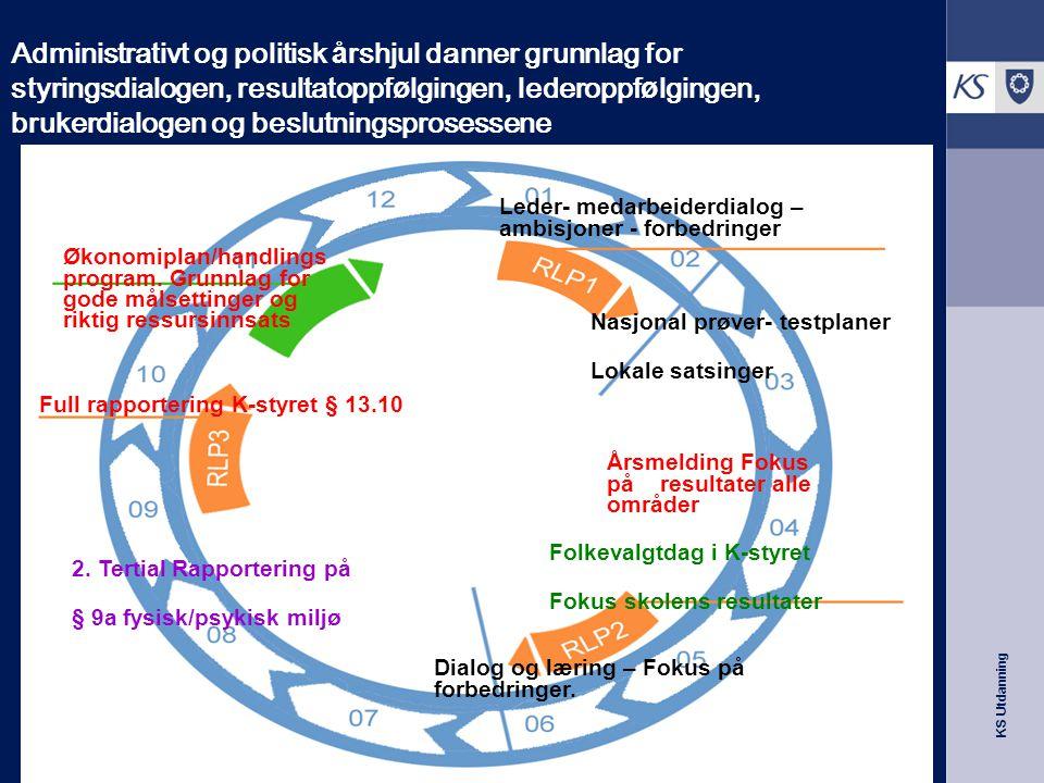Administrativt og politisk å rshjul danner grunnlag for styringsdialogen, resultatoppf ø lgingen, lederoppf ø lgingen, brukerdialogen og beslutningspr