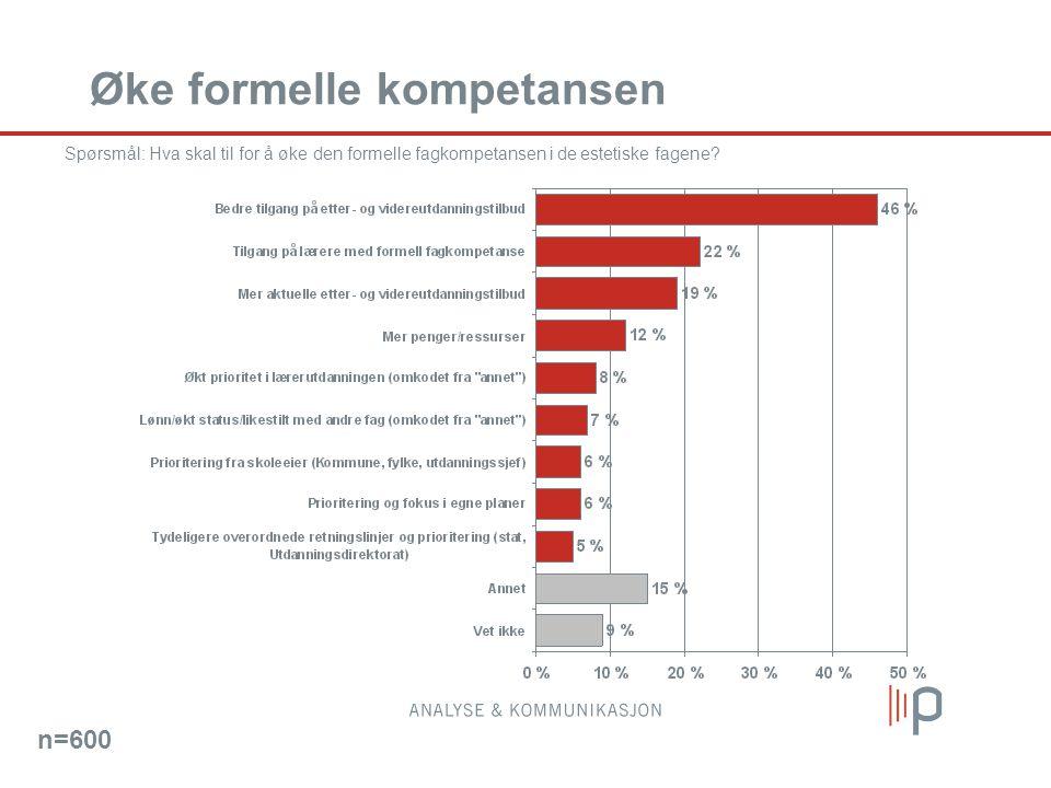 Øke formelle kompetansen Spørsmål: Hva skal til for å øke den formelle fagkompetansen i de estetiske fagene? n=600