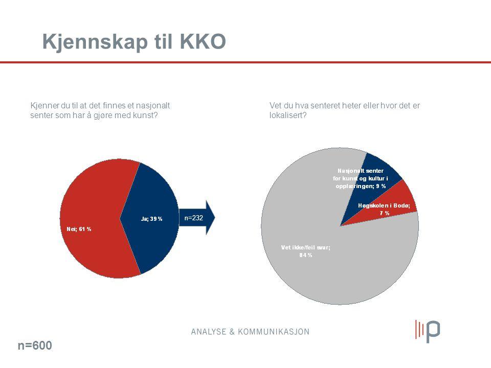 Kjennskap til KKO Kjenner du til at det finnes et nasjonalt senter som har å gjøre med kunst? n=600 Vet du hva senteret heter eller hvor det er lokali