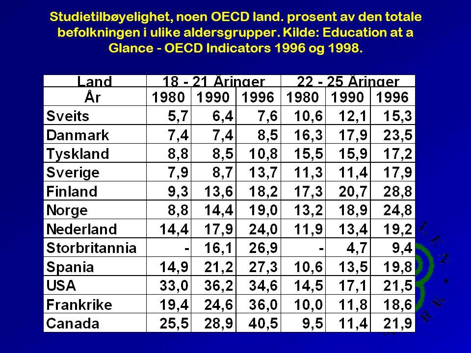 Studietilbøyelighet, noen OECD land. prosent av den totale befolkningen i ulike aldersgrupper.
