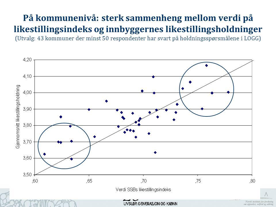 På kommunenivå: sterk sammenheng mellom verdi på likestillingsindeks og innbyggernes likestillingsholdninger (Utvalg: 43 kommuner der minst 50 respond