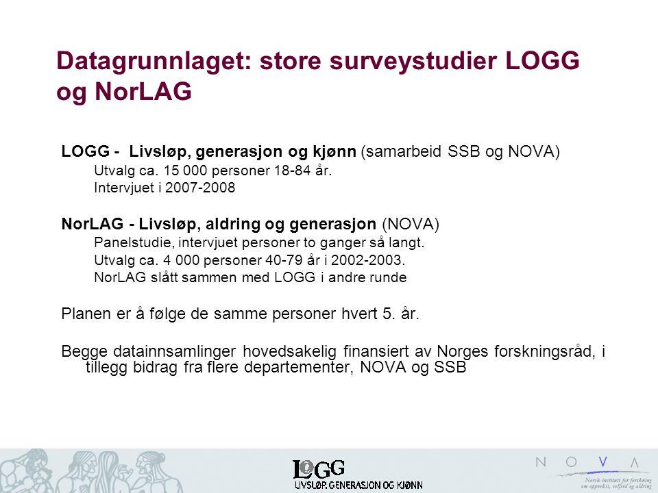 Datagrunnlaget: store surveystudier LOGG og NorLAG LOGG - Livsløp, generasjon og kjønn (samarbeid SSB og NOVA) Utvalg ca. 15 000 personer 18-84 år. In