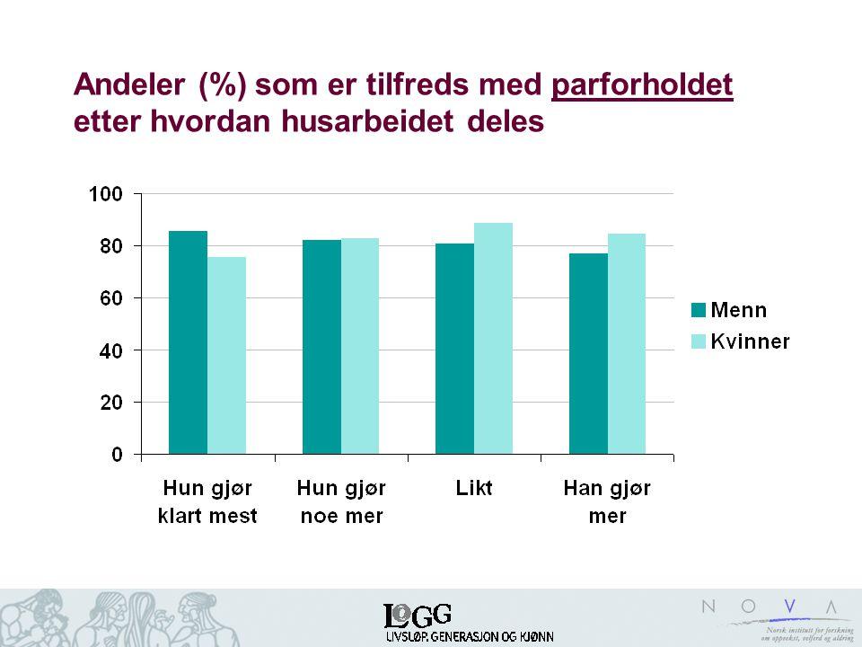Andeler (%) som er tilfreds med parforholdet etter hvordan husarbeidet deles