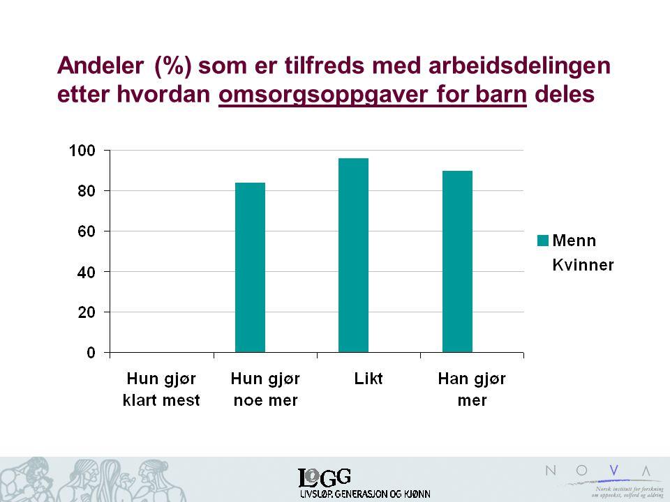 Andeler (%) som er tilfreds med arbeidsdelingen etter hvordan omsorgsoppgaver for barn deles