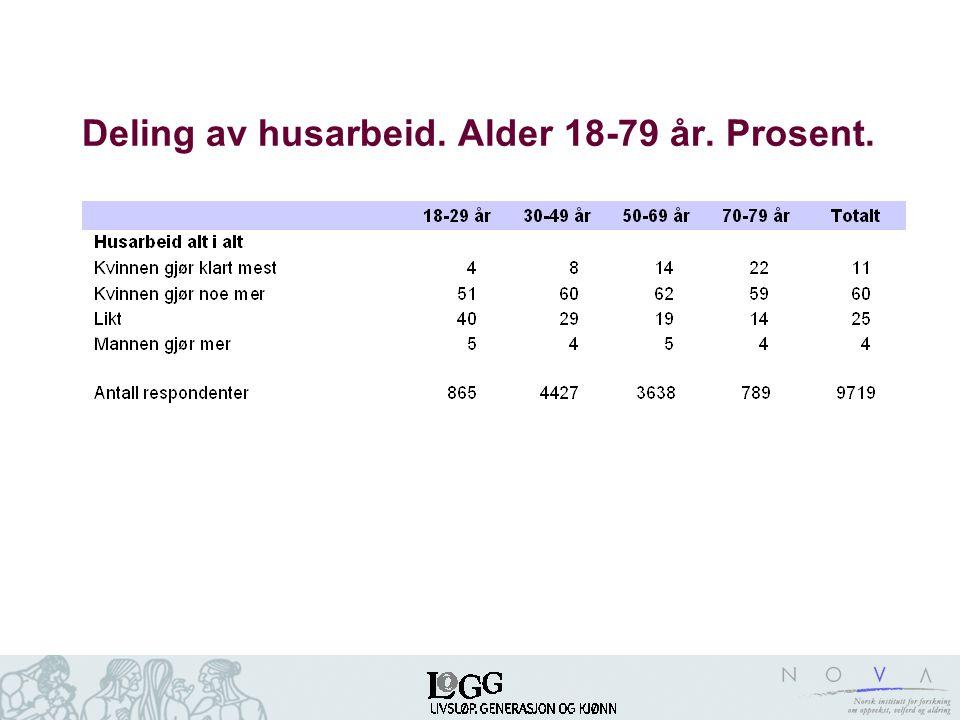 Andeler (%) som er tilfreds med parforholdet etter hvordan omsorgsoppgaver for barn deles