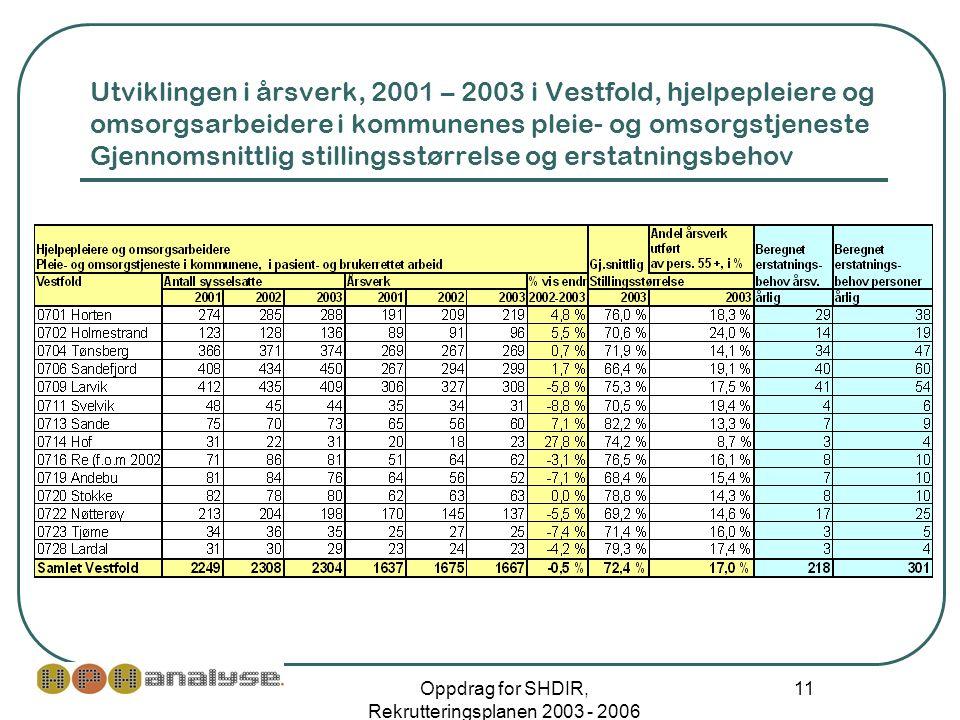 Oppdrag for SHDIR, Rekrutteringsplanen 2003 - 2006 11 Utviklingen i årsverk, 2001 – 2003 i Vestfold, hjelpepleiere og omsorgsarbeidere i kommunenes pleie- og omsorgstjeneste Gjennomsnittlig stillingsstørrelse og erstatningsbehov