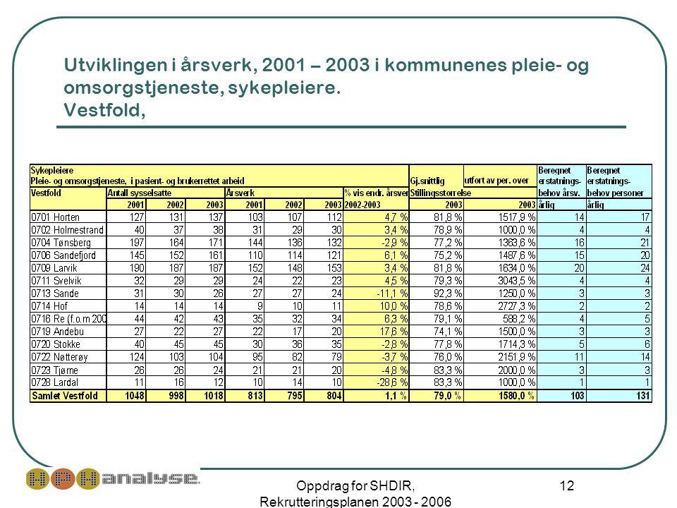 Oppdrag for SHDIR, Rekrutteringsplanen 2003 - 2006 12 Utviklingen i årsverk, 2001 – 2003 i kommunenes pleie- og omsorgstjeneste, sykepleiere.