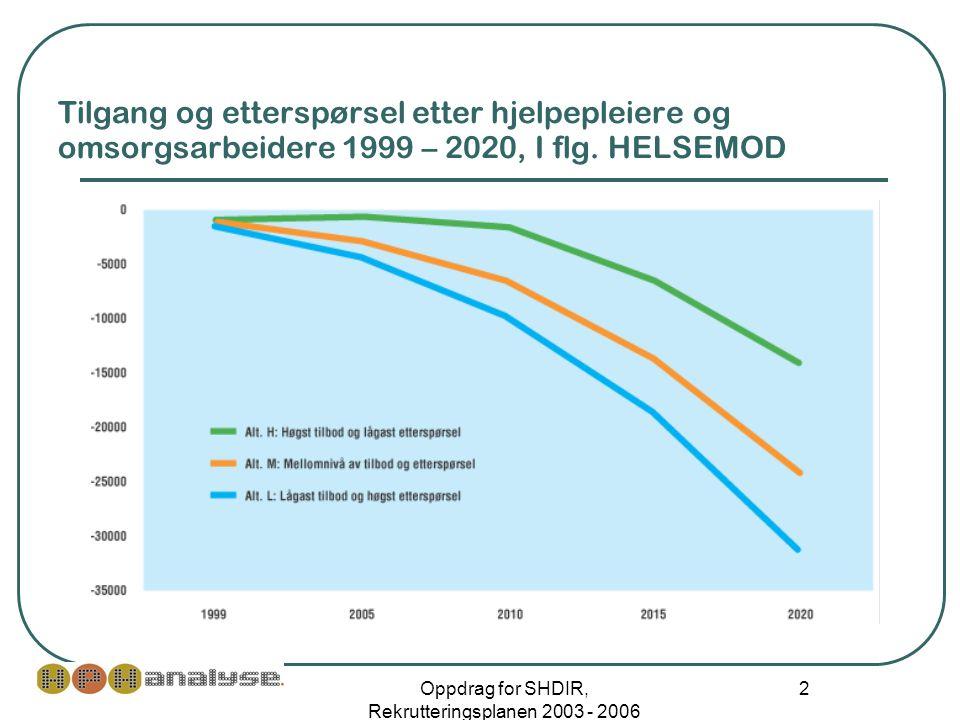 Oppdrag for SHDIR, Rekrutteringsplanen 2003 - 2006 2 Tilgang og etterspørsel etter hjelpepleiere og omsorgsarbeidere 1999 – 2020, I flg.