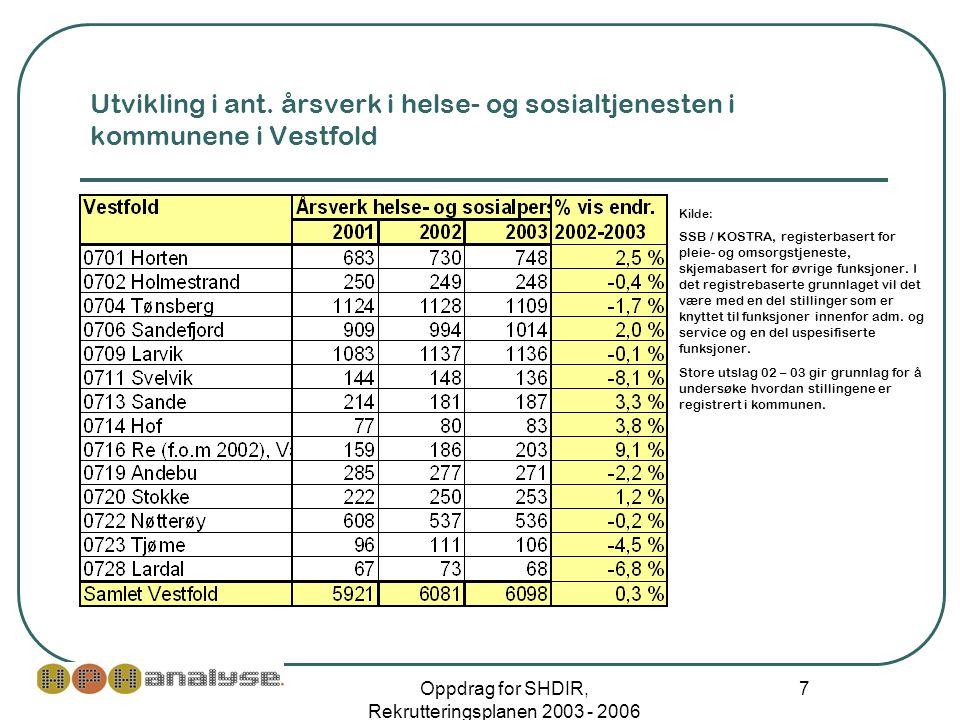Oppdrag for SHDIR, Rekrutteringsplanen 2003 - 2006 8 Utvikling i pleie- og omsorgstjenesten i kommune i Vestfold, brukerrettet tjeneste