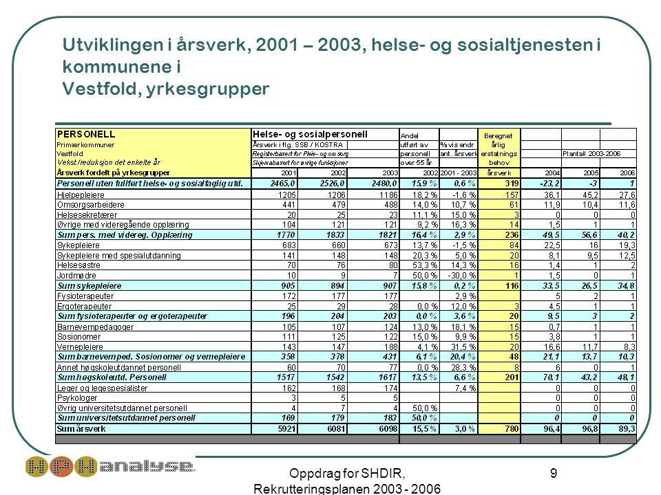 Oppdrag for SHDIR, Rekrutteringsplanen 2003 - 2006 9 Utviklingen i årsverk, 2001 – 2003, helse- og sosialtjenesten i kommunene i Vestfold, yrkesgrupper