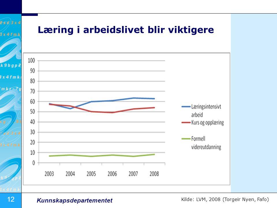 12 Kunnskapsdepartementet Læring i arbeidslivet blir viktigere Kilde: LVM, 2008 (Torgeir Nyen, Fafo)