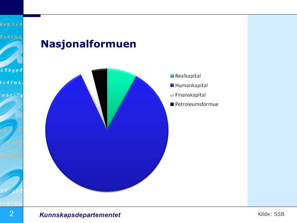 2 Kunnskapsdepartementet Nasjonalformuen Kilde: SSB