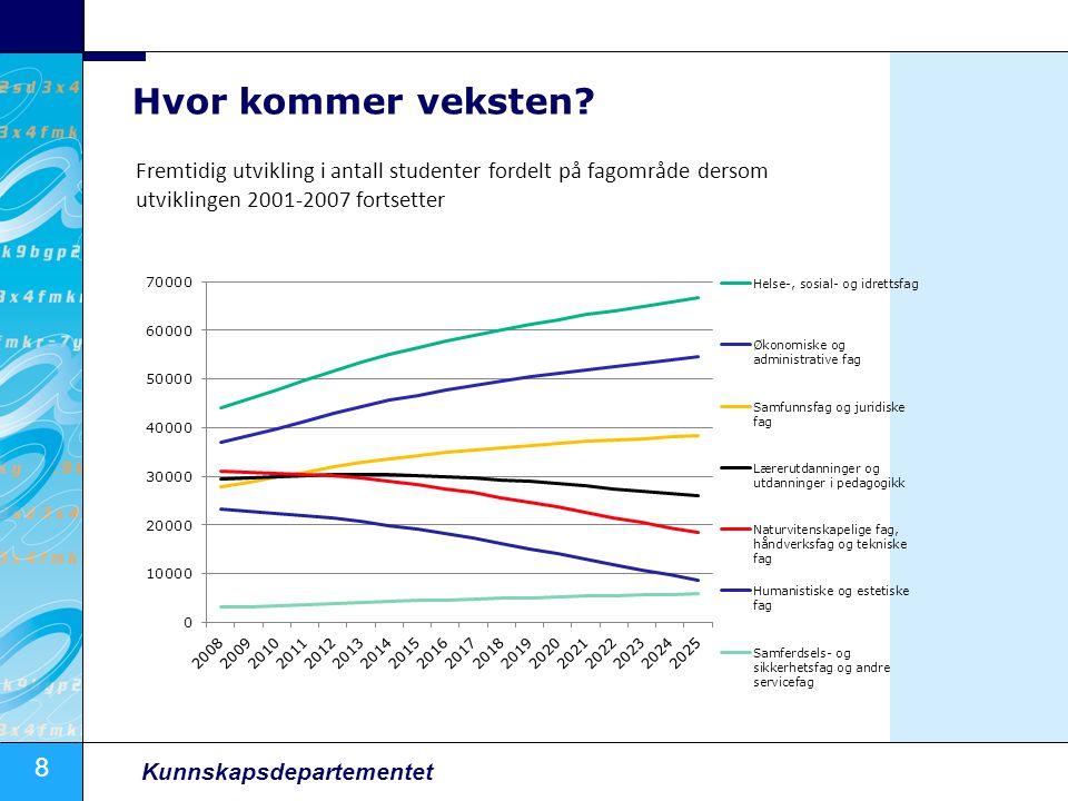 8 Kunnskapsdepartementet Hvor kommer veksten? Fremtidig utvikling i antall studenter fordelt på fagområde dersom utviklingen 2001-2007 fortsetter