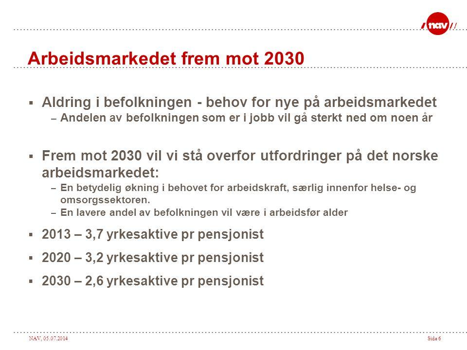 NAV, 05.07.2014Side 6 Arbeidsmarkedet frem mot 2030  Aldring i befolkningen - behov for nye på arbeidsmarkedet – Andelen av befolkningen som er i job