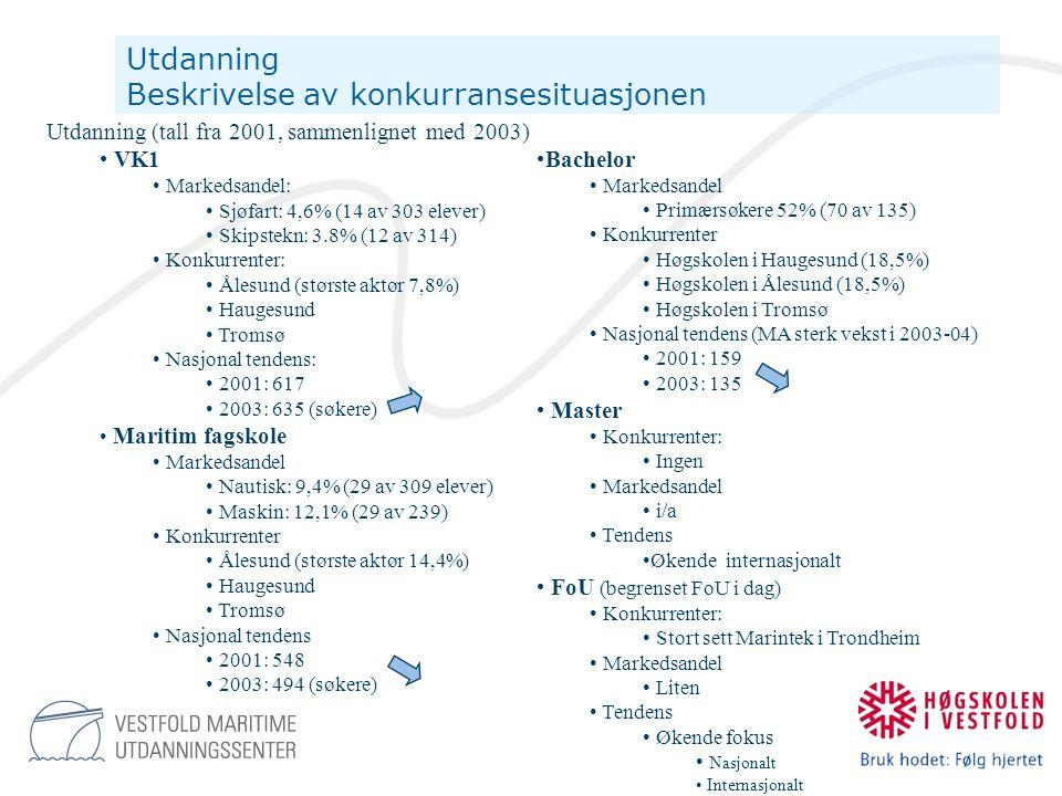 Oppdrag Beskrivelse av konkurransesituasjonen • Kursvirksomhet skipsbasert •Markedsandel: •Regionalt: 90 % (23'' av 26'') •Nasjonalt: 8% (23'' av 300'') • Konkurrenter: •Nutec (67% av nasjonal mark.and) •Norwegian Maritime Safety Consult •(Croftholmen) •Rescue (Haugesund) •Nosefo (Stavanger) • Nasjonal tendens: •Stabil •Fallende regional andel når Nutec etablerer seg i Oslo • Kursvirksomhet offshorebasert • Se skipsbasert • Kursvirksomhet landbasert •Markedsandel: •Nasjonalt: 10% • Konkurrenter: •Starum (Gjøvik) •IF (Hobøl) •Brannvesenet • Nasjonal tendens: • Stabil • Sertifikat (fornyelse) • Etter- og videreutdanning • Enkeltkurs • Vekttallsbasert modul opplæring • Oppdragsbasert FoU Markedsutvikling; Det er i dette segmentet VMU skal etablere seg som en markedsorientert kursleverandør for å skreddersy sitt tilbud til markedet.
