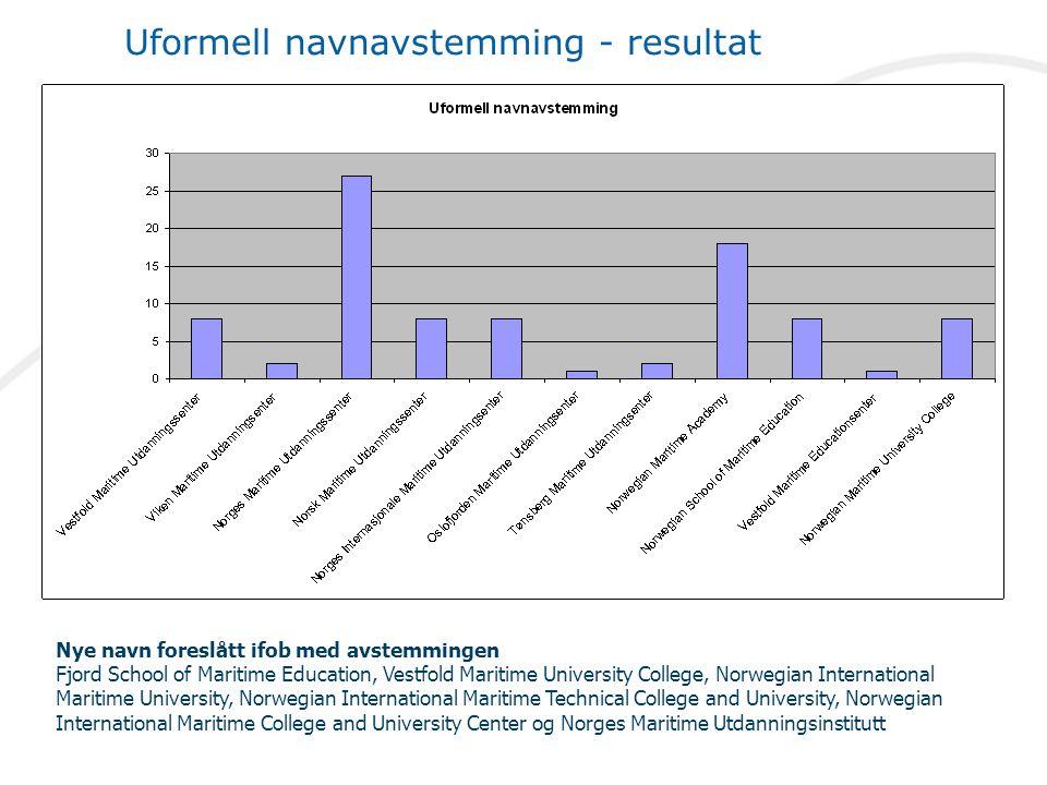 Uformell navnavstemming - resultat Nye navn foreslått ifob med avstemmingen Fjord School of Maritime Education, Vestfold Maritime University College,