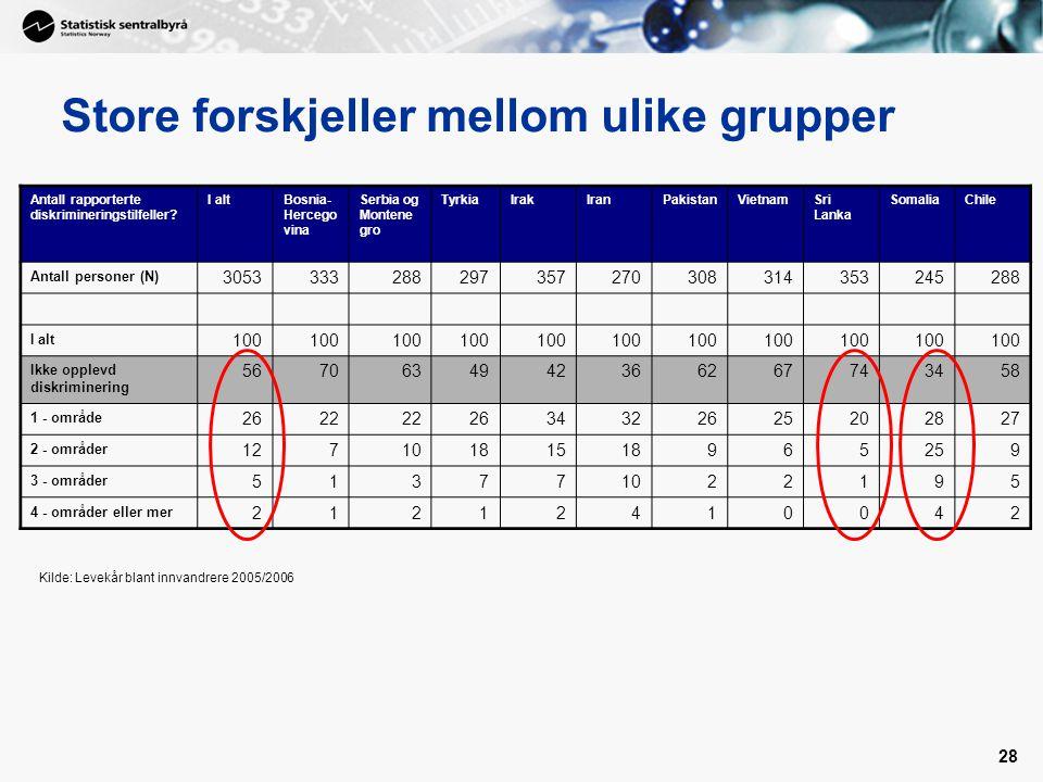 28 Store forskjeller mellom ulike grupper Antall rapporterte diskrimineringstilfeller? I altBosnia- Hercego vina Serbia og Montene gro TyrkiaIrakIranP