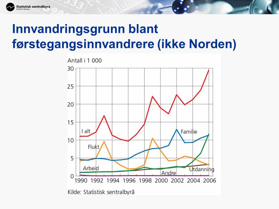 Innvandringsgrunn blant førstegangsinnvandrere (ikke Norden)