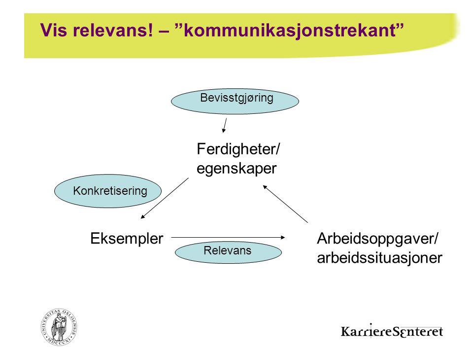"""Vis relevans! – """"kommunikasjonstrekant"""" Ferdigheter/ egenskaper Eksempler Relevans Arbeidsoppgaver/ arbeidssituasjoner Konkretisering Bevisstgjøring"""