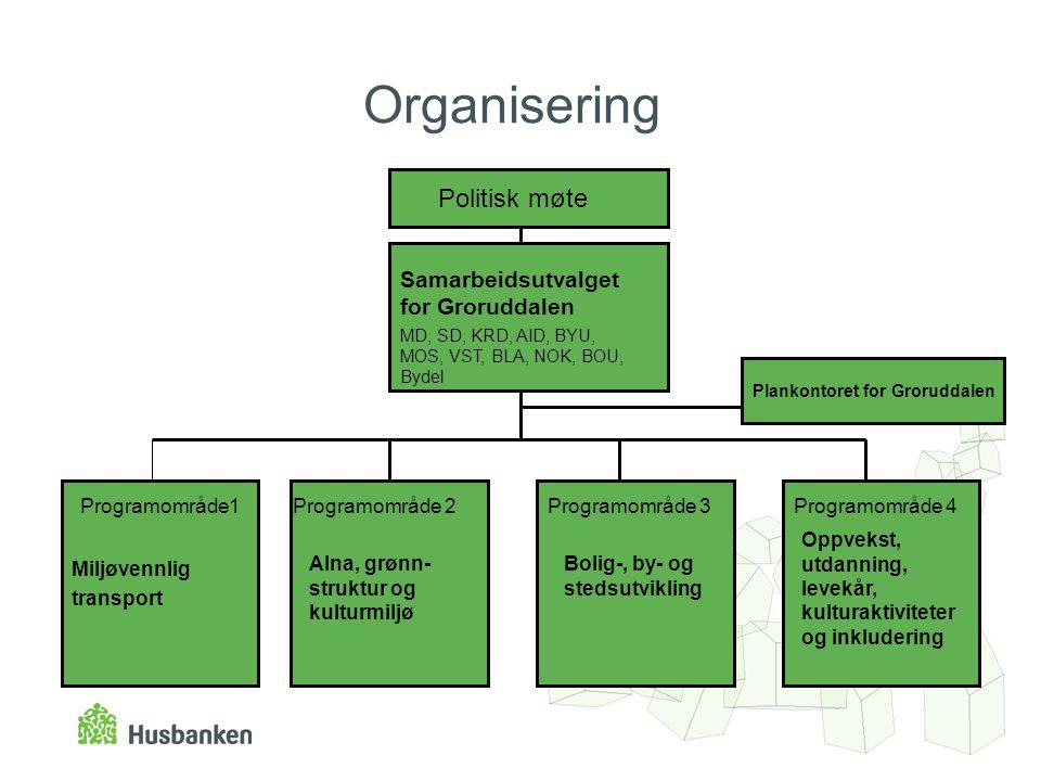 Organisering Politisk møte Miljøvennlig transport Programområde1Programområde 2Programområde 3Programområde 4 Samarbeidsutvalget for Groruddalen MD, S