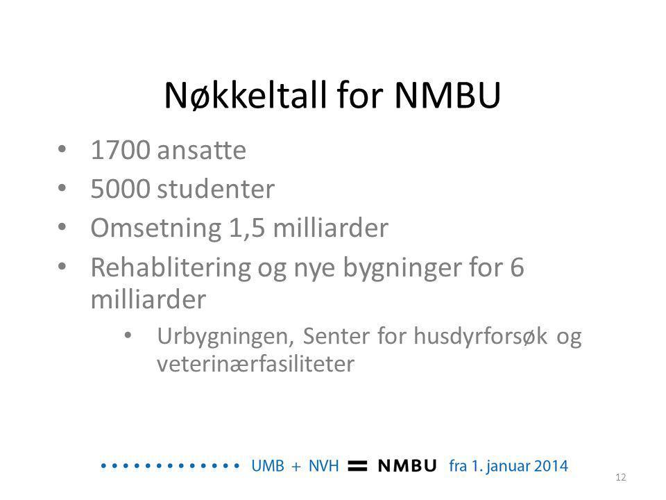 Nøkkeltall for NMBU • 1700 ansatte • 5000 studenter • Omsetning 1,5 milliarder • Rehablitering og nye bygninger for 6 milliarder • Urbygningen, Senter