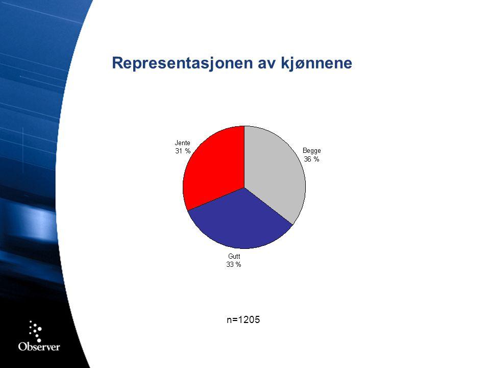 Representasjonen av kjønnene n=1205