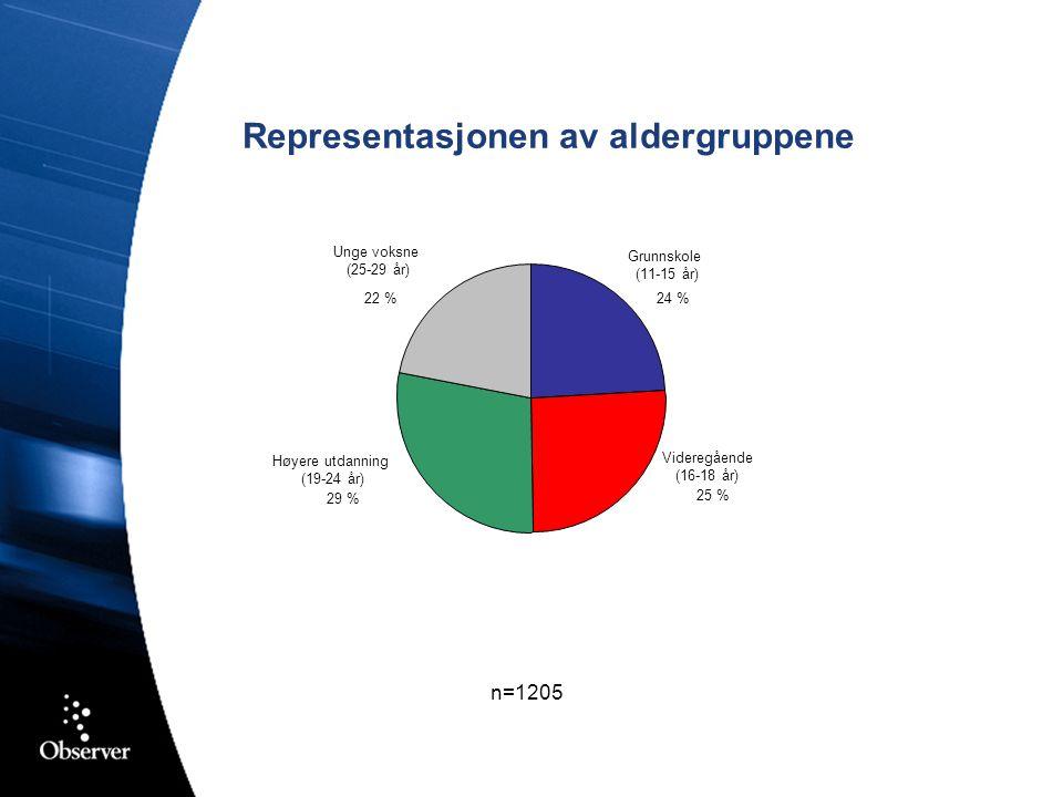 Representasjonen av aldergruppene n=1205 Grunnskole (11-15 år) 24 % Videregående (16-18 år) 25 % Høyere utdanning (19-24 år) 29 % Unge voksne (25-29 år) 22 %