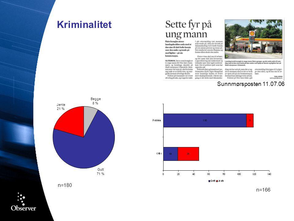 Kriminalitet n=180 Begge 8 % Gutt 71 % Jente 21 % Sunnmørsposten 11.07.06 n=166