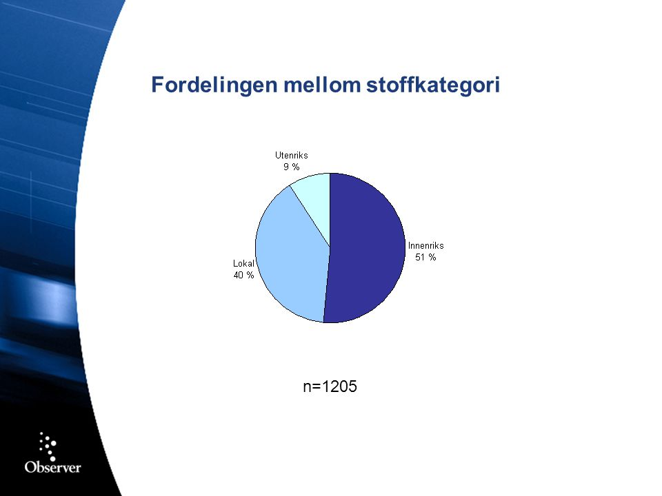 n=1205 Fordelingen mellom stoffkategori