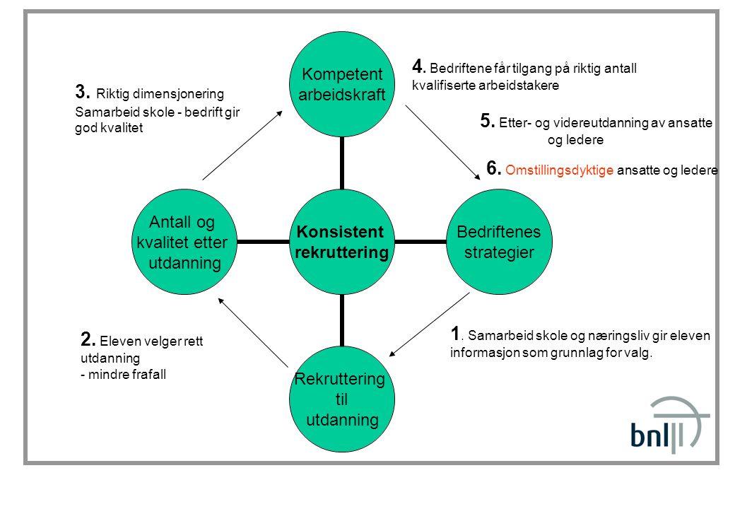 Konsistent rekruttering Kompetent arbeidskraft Bedriftenes strategier Rekruttering til utdanning Antall og kvalitet etter utdanning 1.