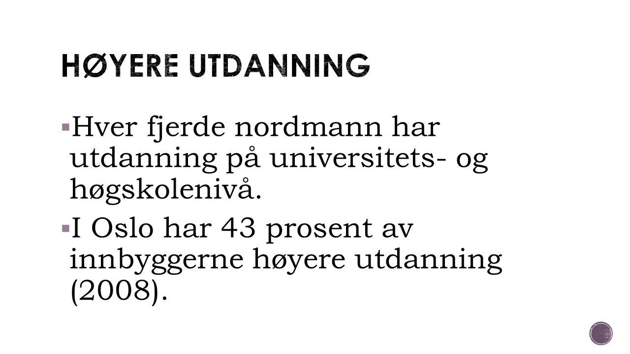  Hver fjerde nordmann har utdanning på universitets- og høgskolenivå.  I Oslo har 43 prosent av innbyggerne høyere utdanning (2008).