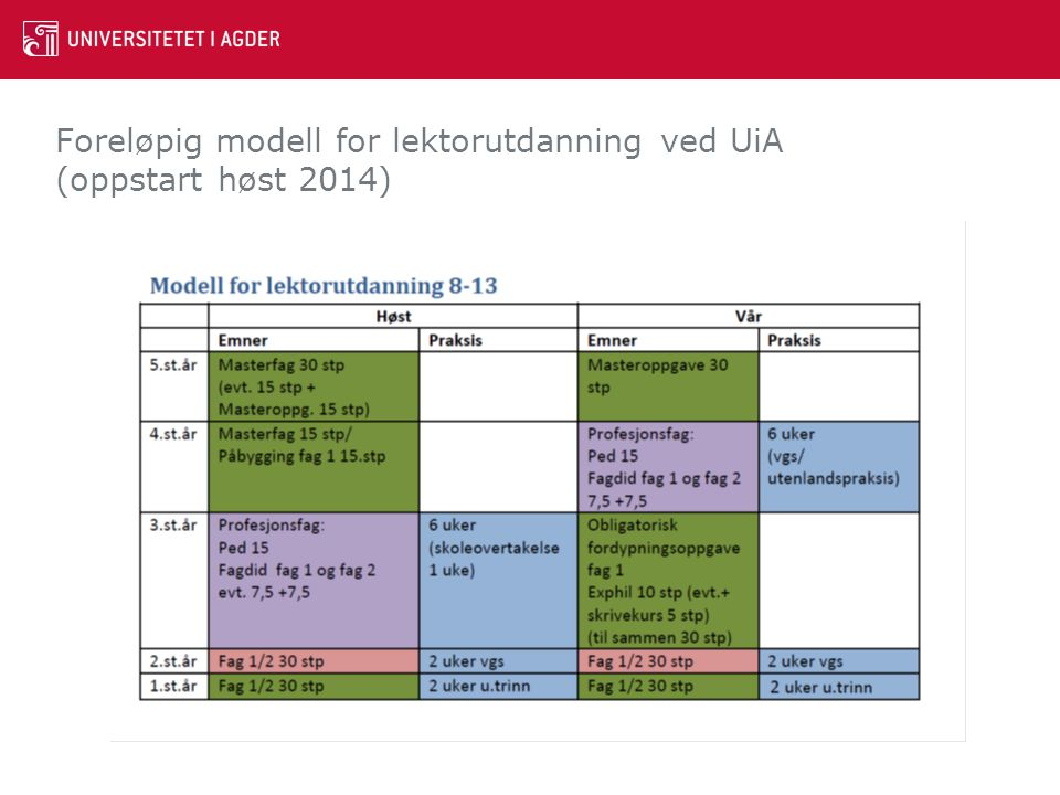 Foreløpig modell for lektorutdanning ved UiA (oppstart høst 2014)