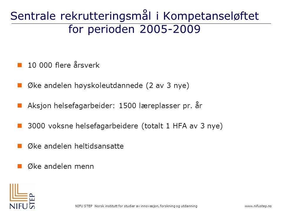 NIFU STEP Norsk institutt for studier av innovasjon, forskning og utdanning www.nifustep.no Sentrale rekrutteringsmål i Kompetanseløftet for perioden 2005-2009  10 000 flere årsverk  Øke andelen høyskoleutdannede (2 av 3 nye)  Aksjon helsefagarbeider: 1500 læreplasser pr.