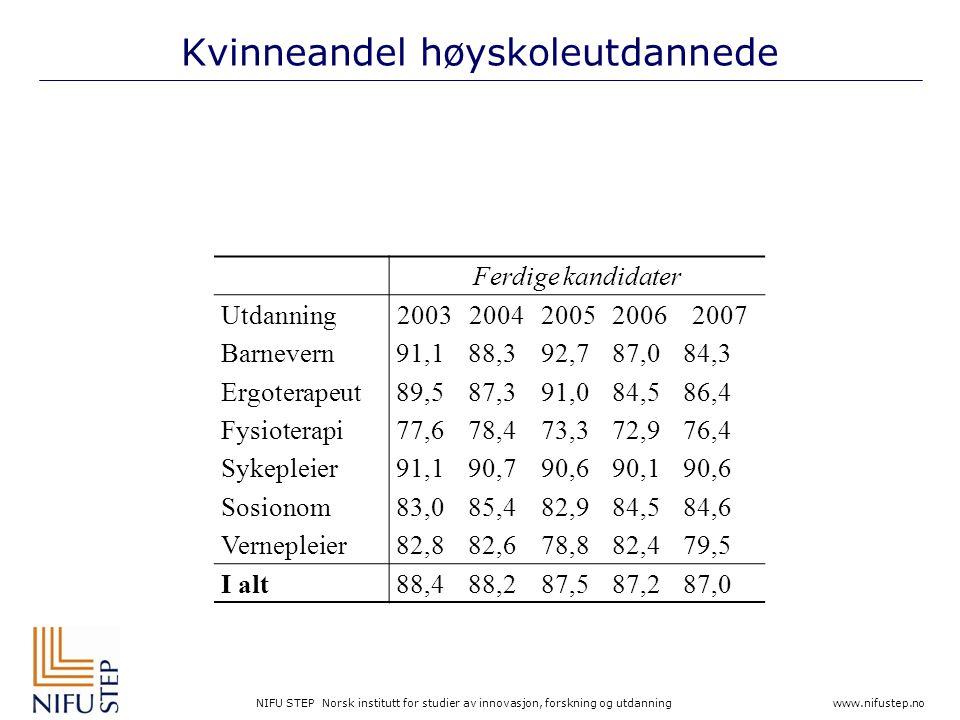 NIFU STEP Norsk institutt for studier av innovasjon, forskning og utdanning www.nifustep.no Kvinneandel høyskoleutdannede Ferdige kandidater Utdanning20032004200520062007 Barnevern91,188,392,787,084,3 Ergoterapeut89,587,391,084,586,4 Fysioterapi77,678,473,372,976,4 Sykepleier91,190,790,690,190,6 Sosionom83,085,482,984,584,6 Vernepleier82,882,678,882,479,5 I alt88,488,287,587,287,0