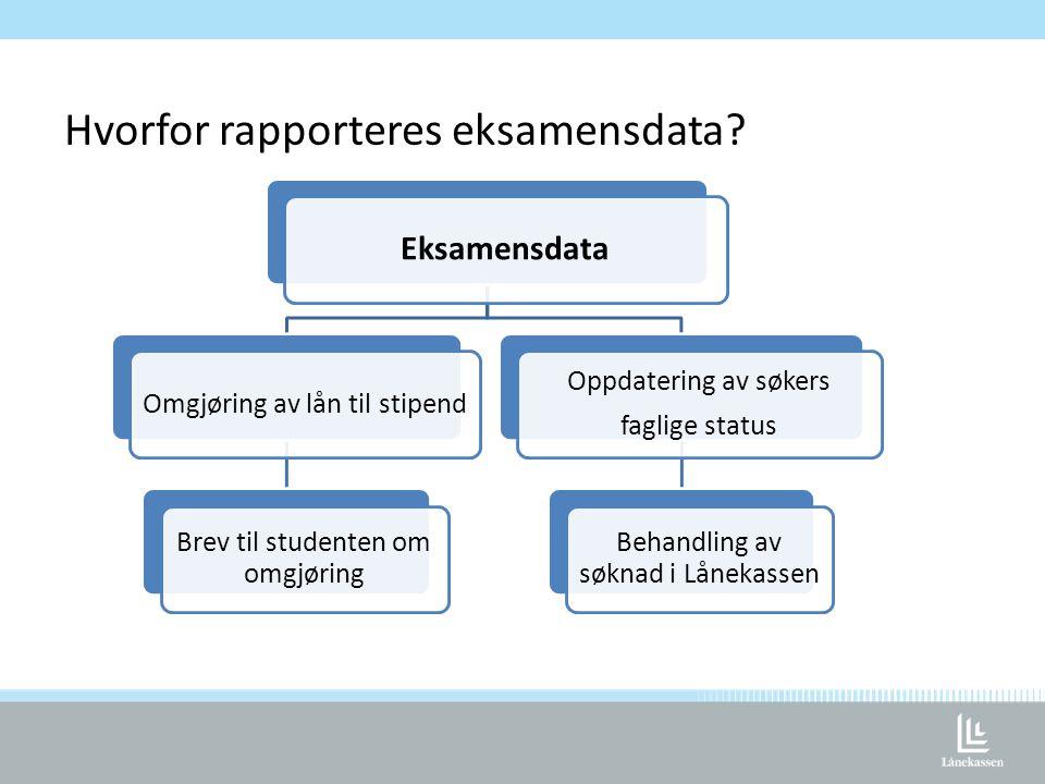 Hvorfor rapporteres eksamensdata? Eksamensdata Omgjøring av lån til stipend Brev til studenten om omgjøring Oppdatering av søkers faglige status Behan
