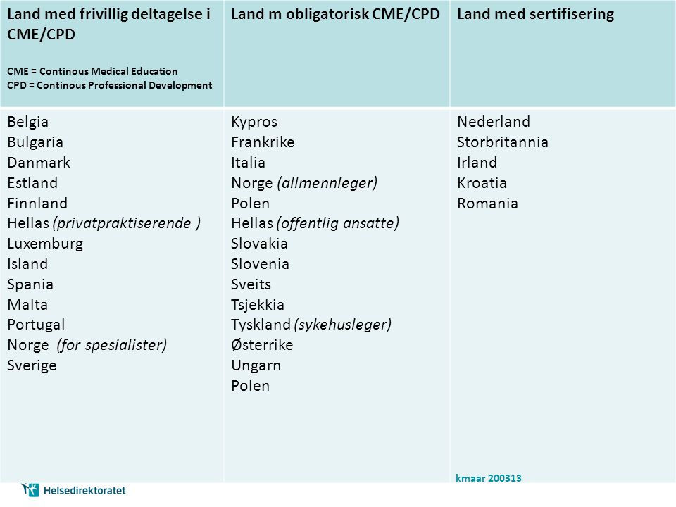 Land med frivillig deltagelse i CME/CPD CME = Continous Medical Education CPD = Continous Professional Development Land m obligatorisk CME/CPD Land me