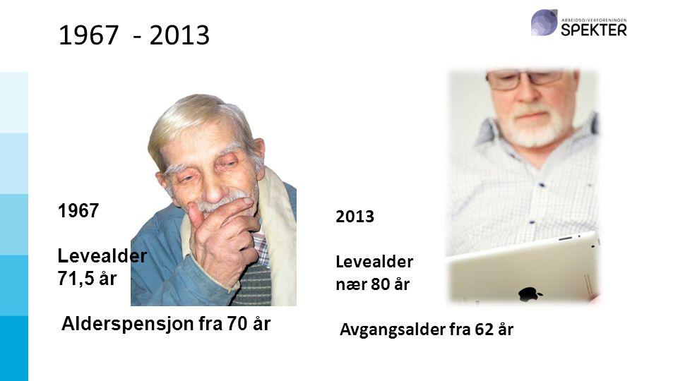 1967 - 2013 1967 Levealder 71,5 år Alderspensjon fra 70 år 2013 Levealder nær 80 år Avgangsalder fra 62 år