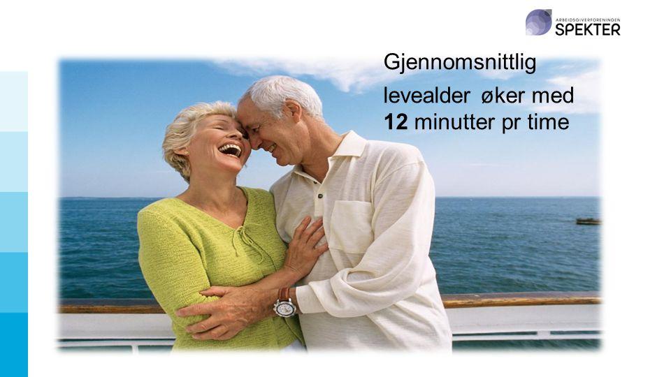 Gjennomsnittlig levealder øker med 12 minutter pr time