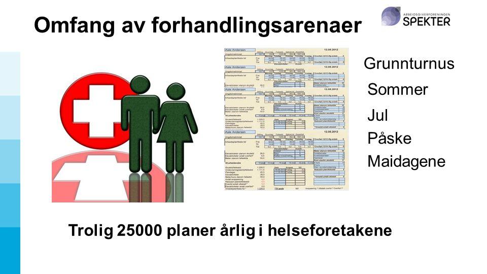 Omfang av forhandlingsarenaer Grunnturnus Sommer Jul Påske Maidagene Trolig 25000 planer årlig i helseforetakene