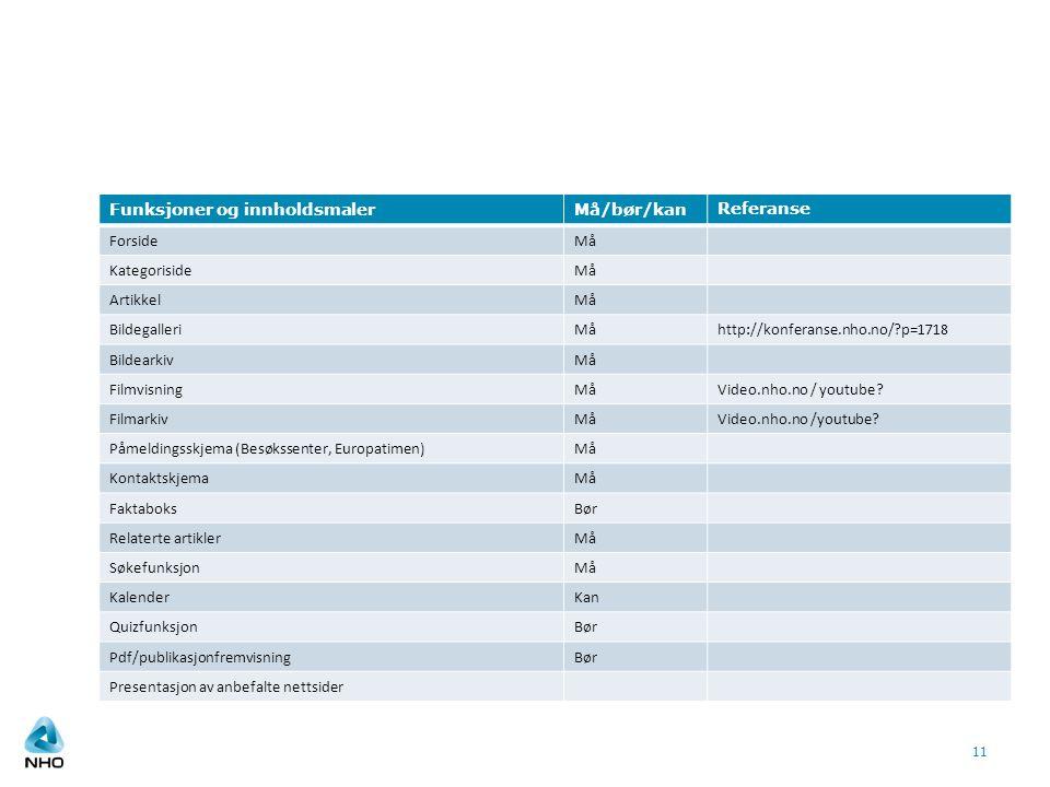 11 Funksjoner og innholdsmalerMå/bør/kanReferanse ForsideMå KategorisideMå ArtikkelMå BildegalleriMåhttp://konferanse.nho.no/?p=1718 BildearkivMå Film