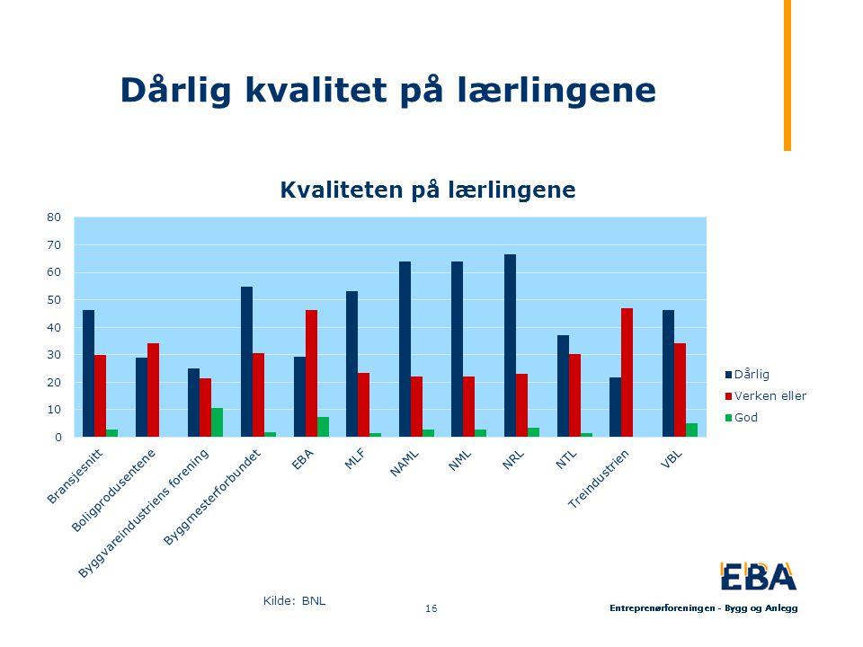 Dårlig kvalitet på lærlingene Kilde: BNL 16